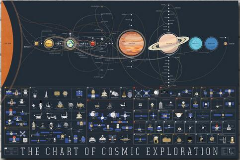 Solar System Wall Art Silk Poster- for the Cosmic Explorer