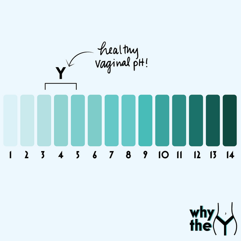 Image shows pH timeline from 1 to 14, with 3.6 through 4.5 marked as healthy vaginal pH.