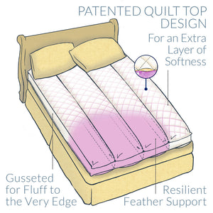 Pacific Coast Euro Rest Feather Bed Features Baffle Channels and Quilt Top Design