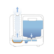Load image into Gallery viewer, Boneco S450 Steam Humidifier Illustration