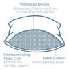 Even Form Pillow has Ventilated Design with Interconnecting Foam Cells