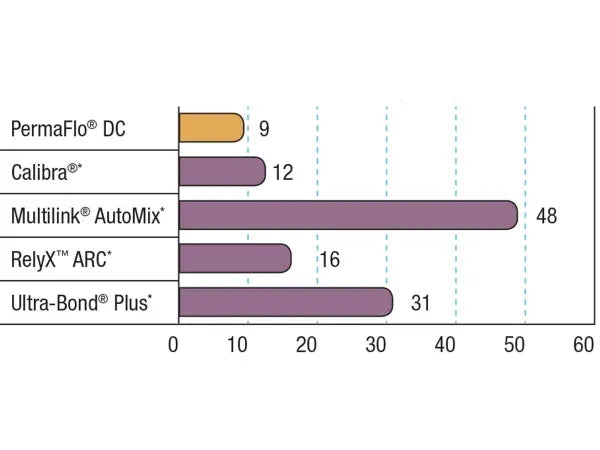 PermaFlo DC Thickness Graph