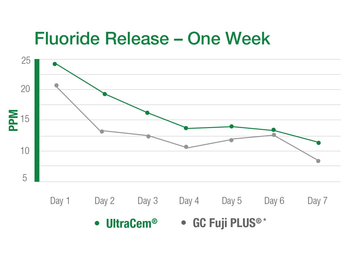 UltraCem Technical Data Fluoride Release graph