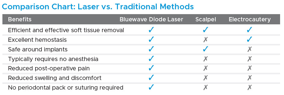 Bluewave soft tissue diode laser comparison chart