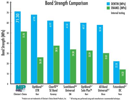MPa Max Bond Strength Comparison Chart