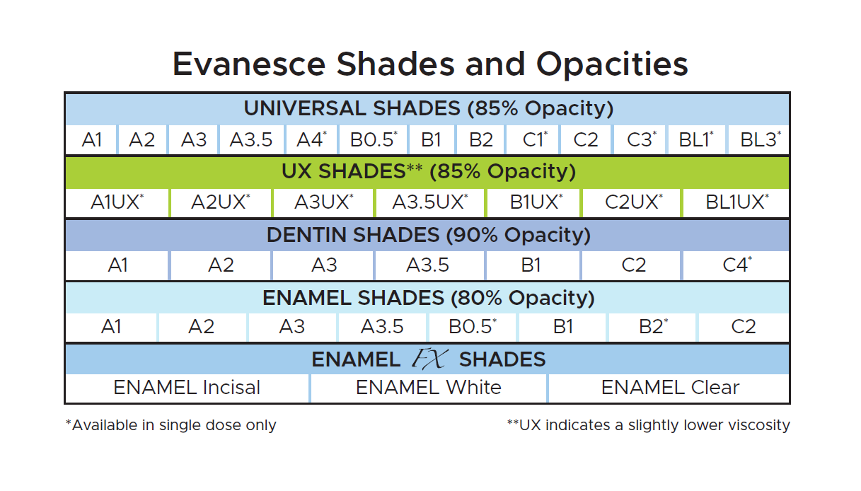 Clinician's Choice Evanesce Shades and Opacities Chart