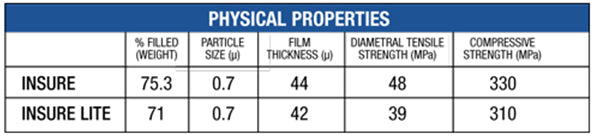 Insure Physical Properties