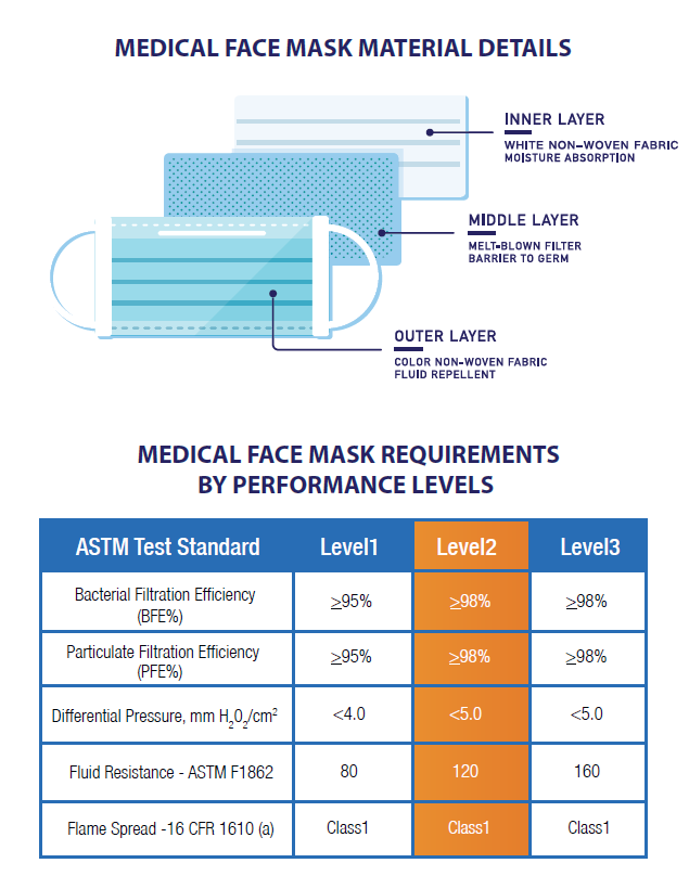 Pac-Dent Medical Face Masks Technical Details