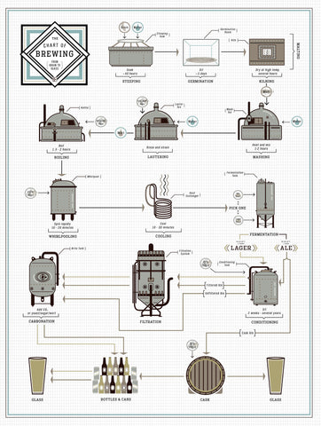 The Chart of Brewing 12 x 16
