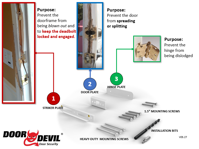 Door Devil Door Security System reinforcement areas