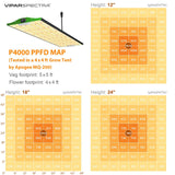 Vipar Spectra LED Grow Light Pro Series P4000 (400W / 3000 & 6500K / Dimmable / UV&IR / For ALL)