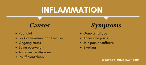 inflammation causes and symptoms