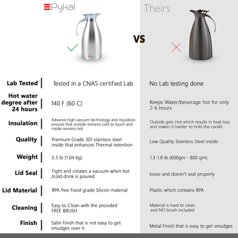 Image of product comparison