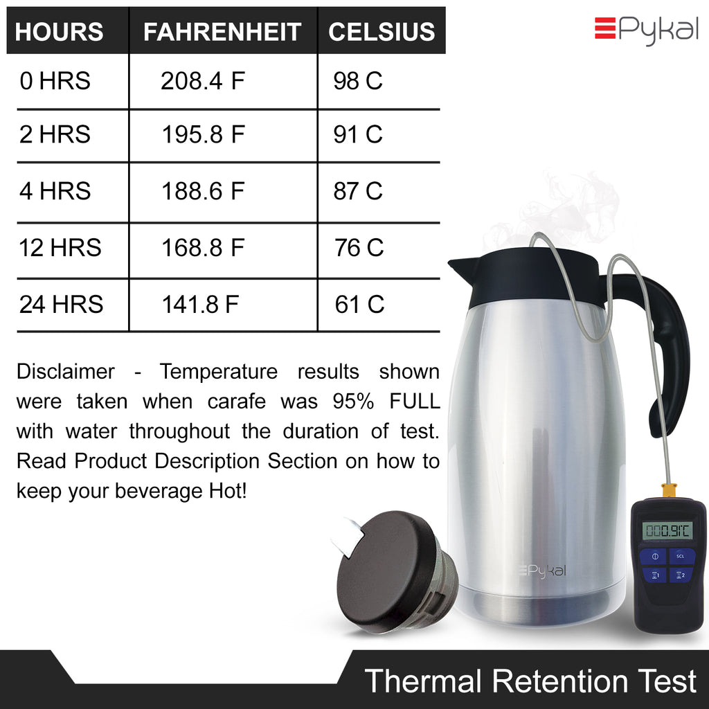 thermal retention