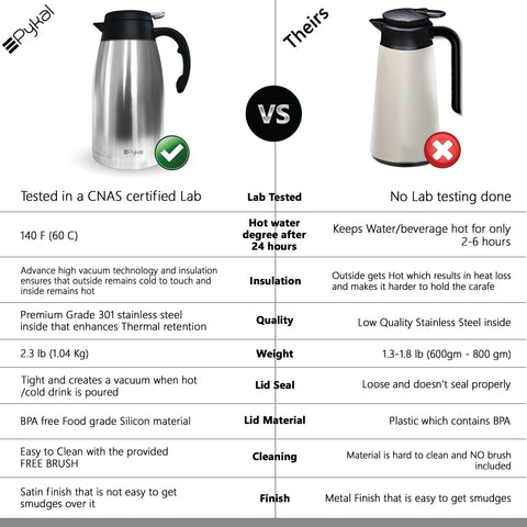 Image of carafe comparison