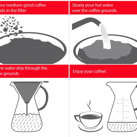 Image of Pour Over Coffee Maker explanation