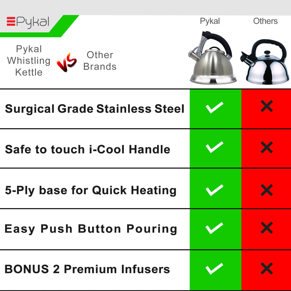 Pykal kettle comparison with others