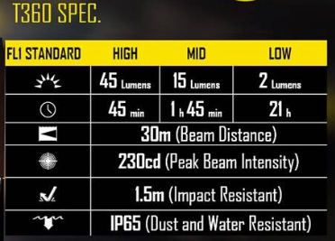 Nitecore T360 Specifications