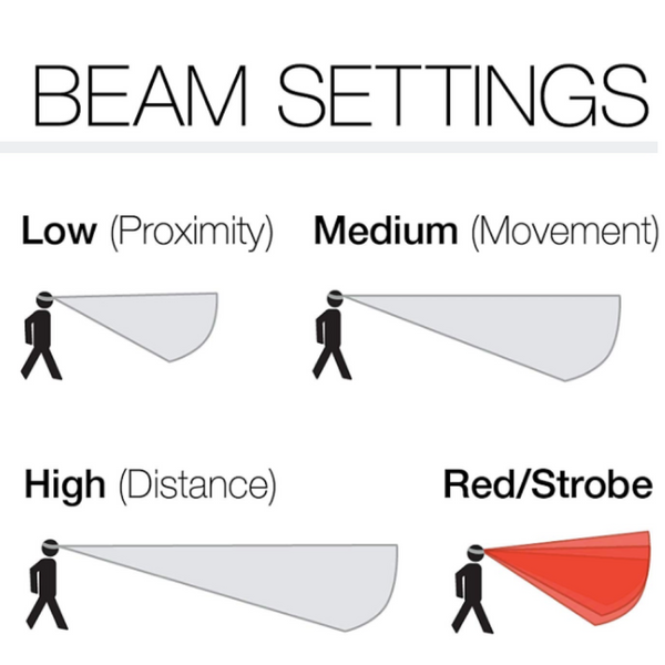 PETZL ACTIK CORE Beam Settings