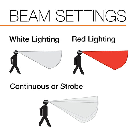 Image of PETZL eLITE Headlamp Beam Settings
