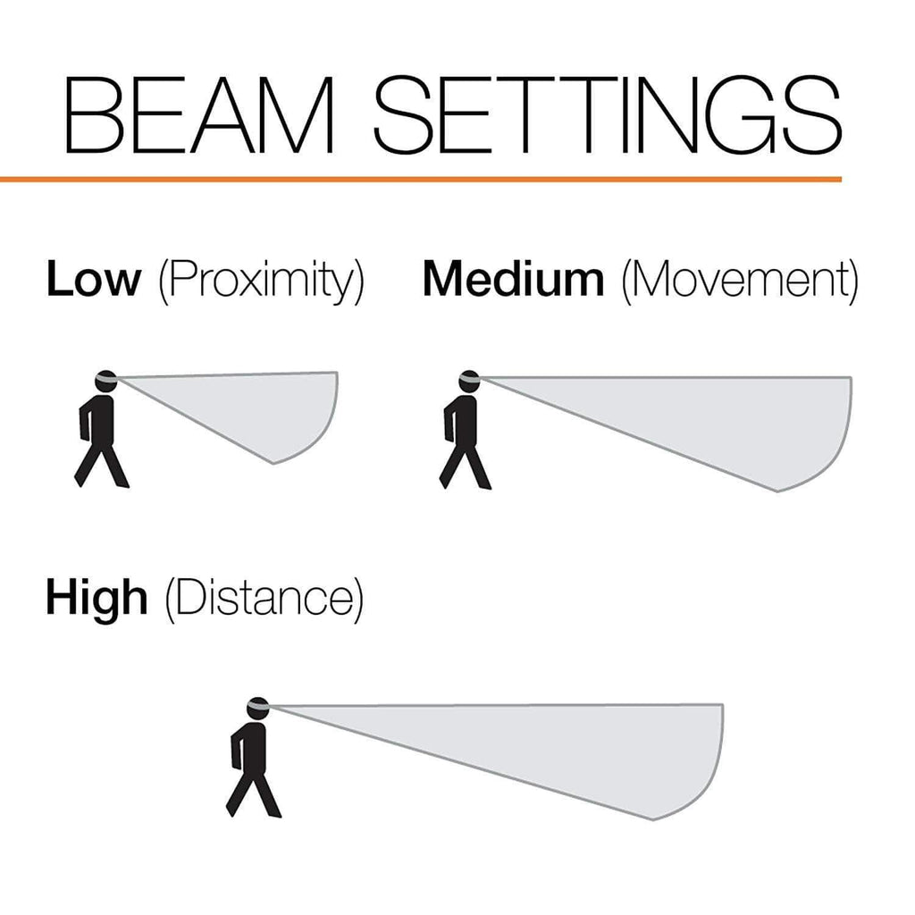 PETZL TIKKINA Tactical LED Headlamp Beam Settings