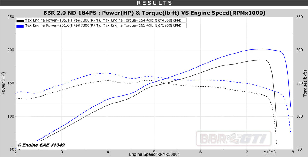 BBR MX-5 ND 2019 184 PS Super 200 power dyno graph