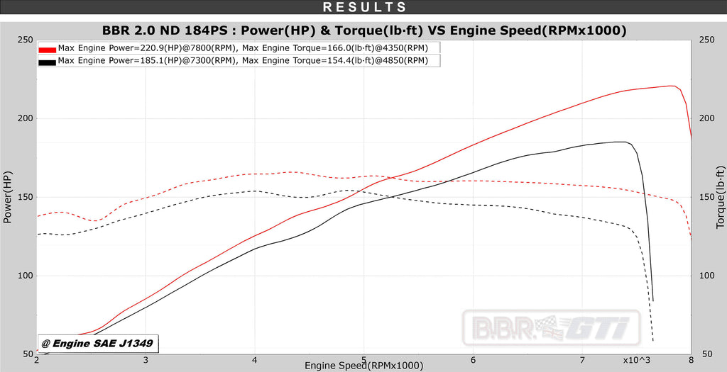 BBR MX-5 ND Super 220 Power Dyno Graph