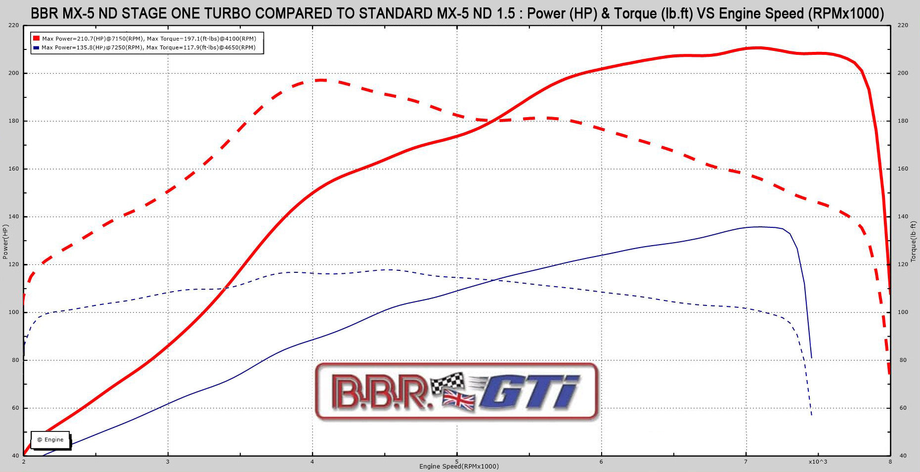 bbr_nd_turbo_1.5_dyno_graph