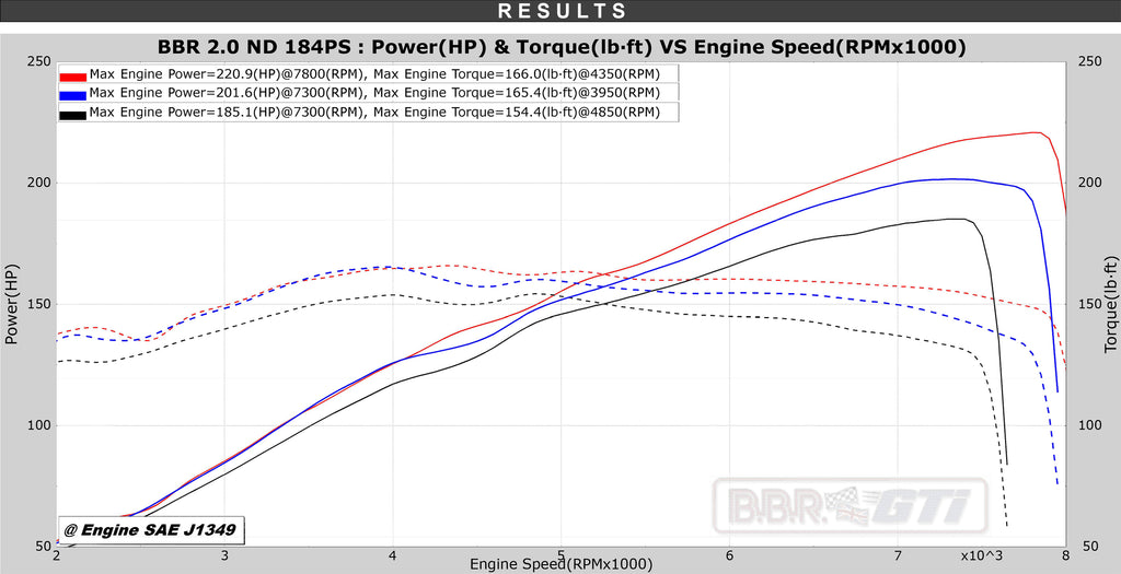 BBR MX-5 ND 2019 184ps dyno / power graph