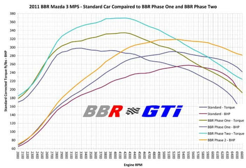 BBR-Mazda-MPS-2.3-turbo-DSI-conversion