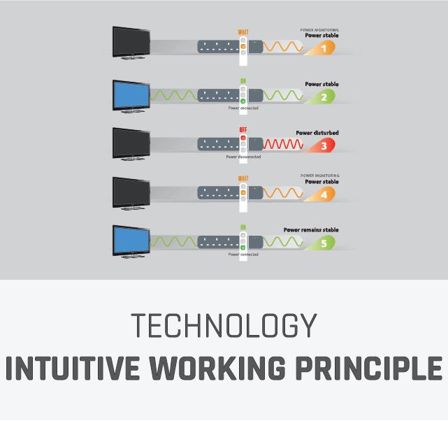 Powermatic Working principle; using a smart algorithm inside our microprocessor; Powermatic continually monitors the connected power and its quality to make sure connected devices are well protected.