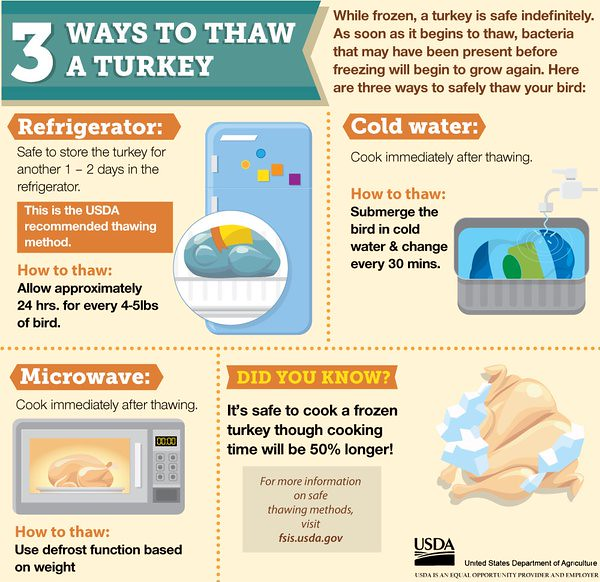 3 ways to thaw turkey