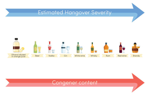 10 Tips to Lessen Hangovers Backed By Science