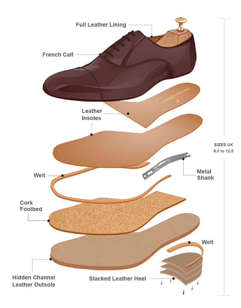 Goodyear Welt Diagram - The Thomas George Collection