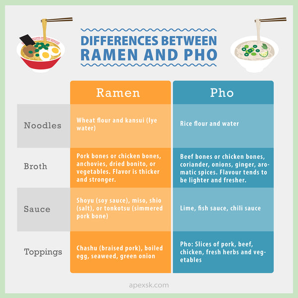 ramen pho difference