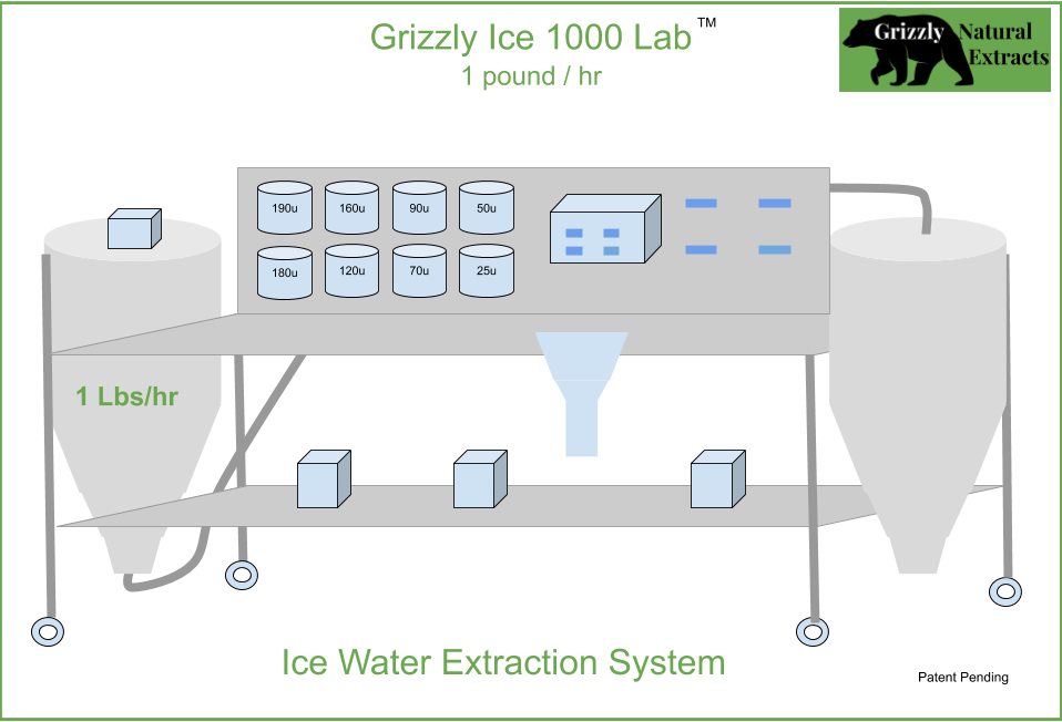 Ice Water Extraction / Bubble Hash - 1 Pound per Hour System