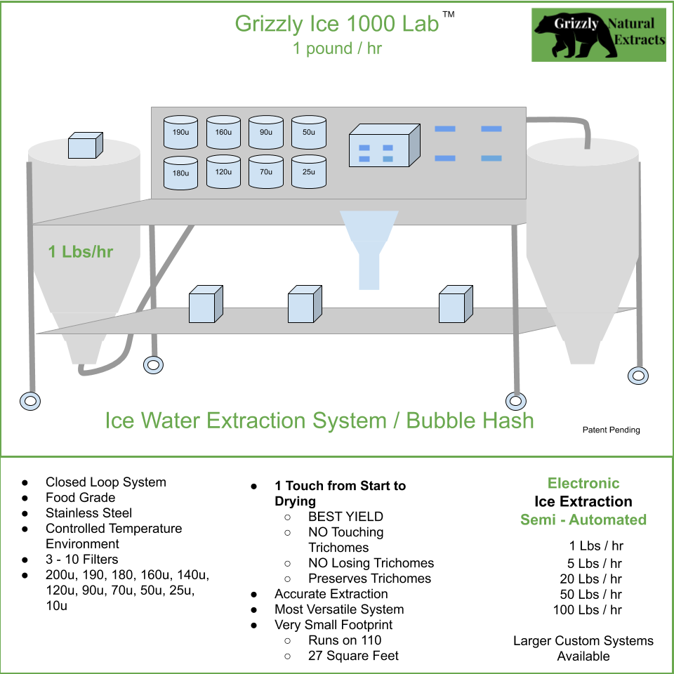 20 Lbs/hr - Processor Workstation - Ice Water Extraction / Bubble Hash System