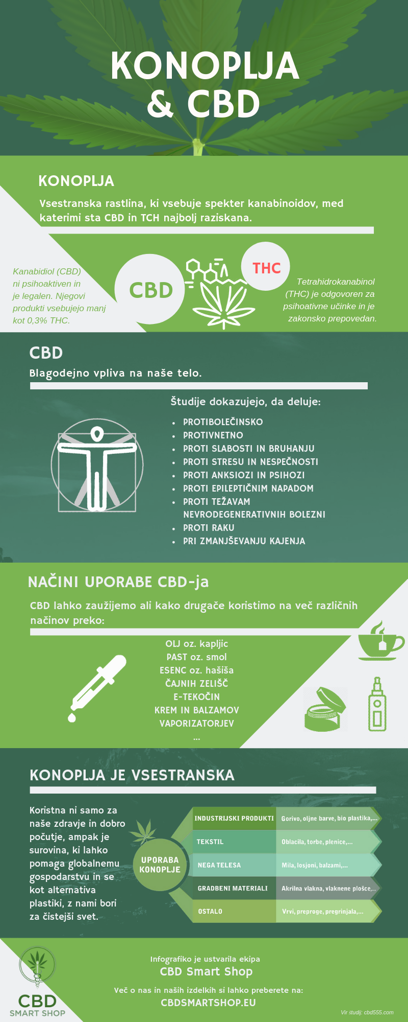 Konoplja in CBD infografika - CBD Smart Shop 2019