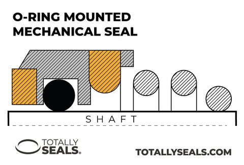 oring mounted pusher type mechanical seal totally seals pump