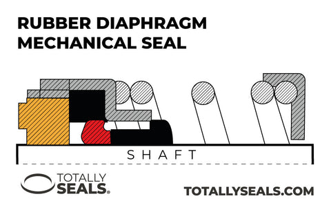 Rubber diaphragm mechanical seal totally seals vulcan
