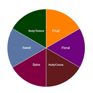 The Coffee Project Flavor Wheel -- Find Your Favorite Green Coffee!