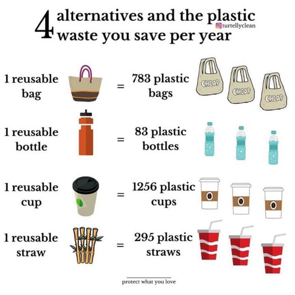 4 Important Plastic Alternatives