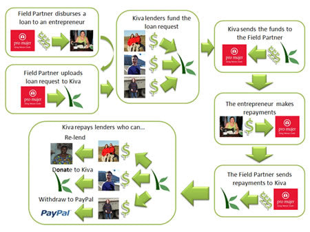 Kiva Cycle of Lending