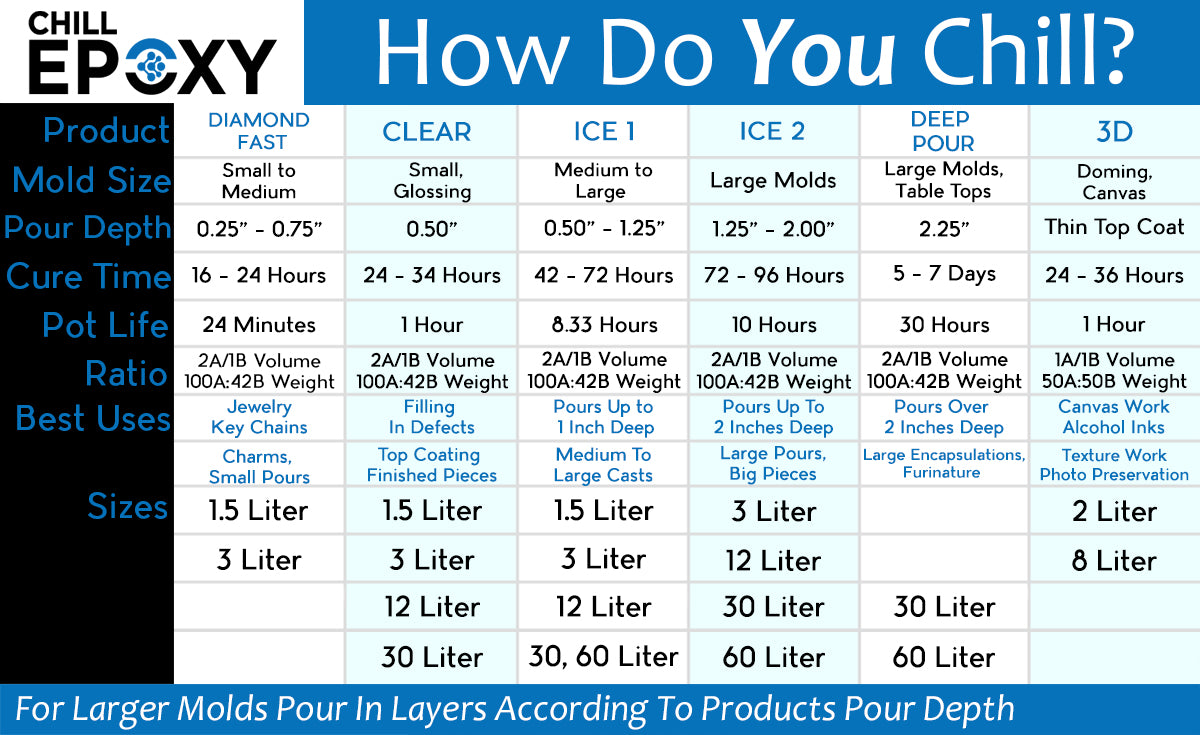 Chill Epoxy Product Chart