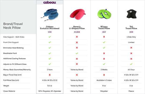 Cabeau Evo Microbead Evolution airplane travel neck pillow product features chart compared to top competitors