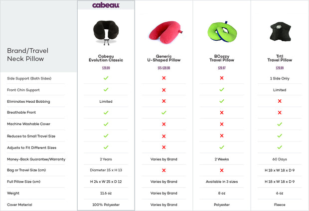 Cabeau Evolution Classic airplane travel neck pillow product features chart compared to top competitors