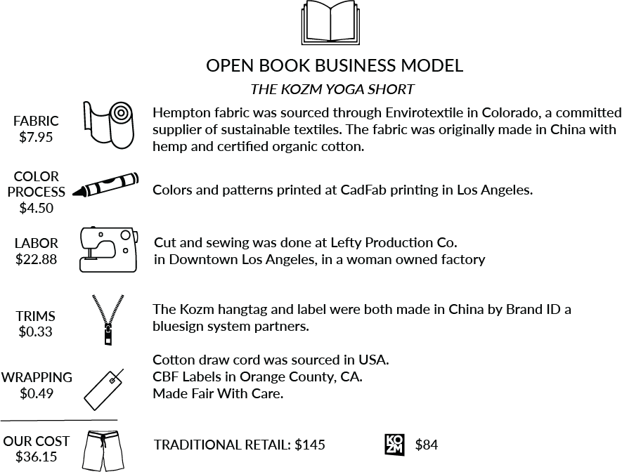 The Kozm yoga short open book business model graphic