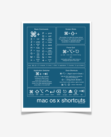 Mac Shortcuts Poster Royal