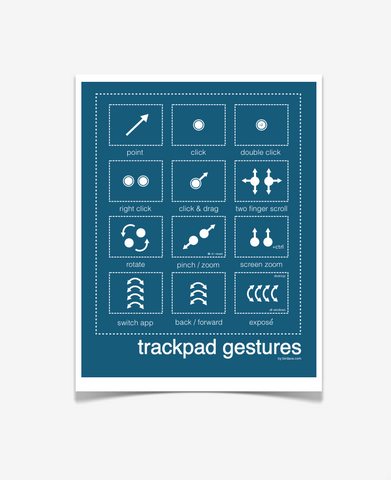Mac Trackpad Gestures  Posters Royal