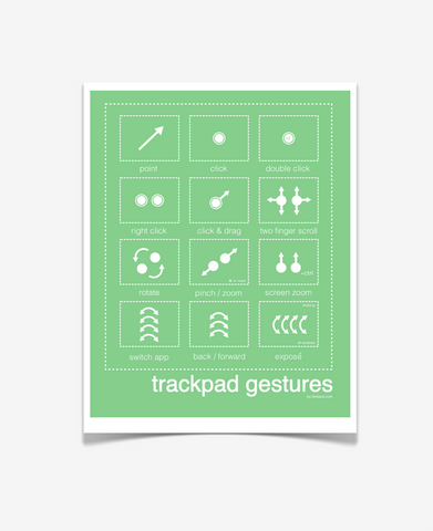 Mac Trackpad Gestures Poster Green